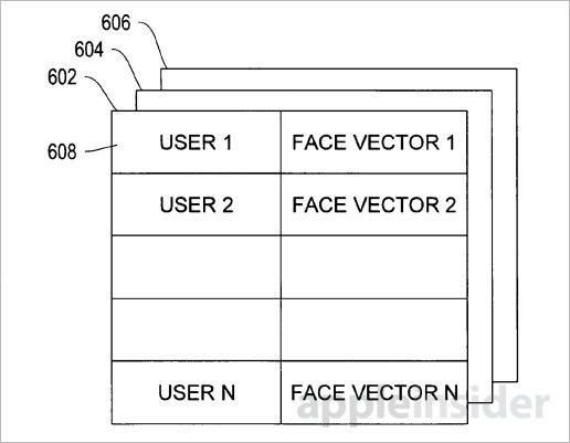 13.12.03 Face 4 La reconnaissance faciale à létude chez Apple ?