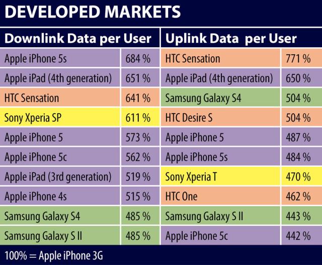 jdsu developed markets top 10 data consuming devices 2014 La consommation de données a été multipliée par 7 depuis liPhone 3G