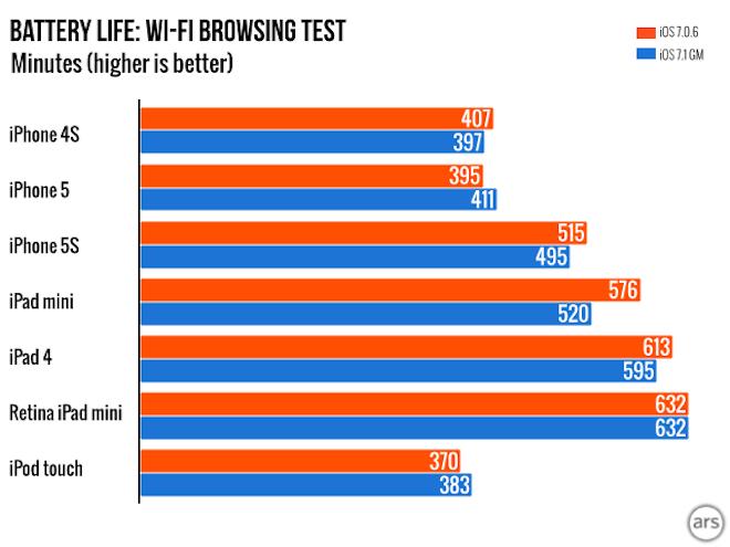 test batterie 7.1 iOS 7.1 consommerait plus de batterie