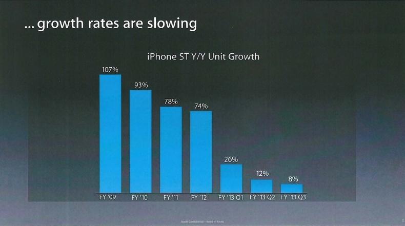 Apple taille iPhone 6 diapo 1 Un diaporama interne explique la taille de liPhone 6