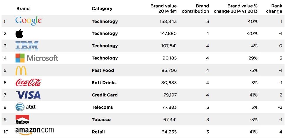 brandz chart Google dépasse Apple comme marque la plus précieuse au monde