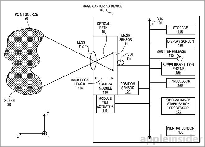 brevet appareil photo stabilisation optique Les prochains iPhone utiliseront la stabilisation optique