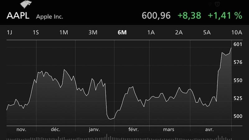 cote bourse 600 Apple dépasse les 600$ par action en bourse