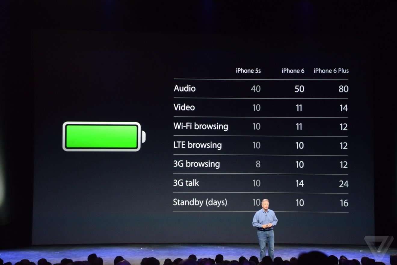 DSC 4563 Bilan keynote : iPhone 6, Apple Watch et Apple Pay
