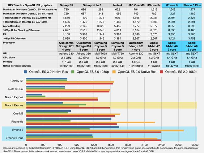 10672 3027 iPhone 6 Plus Review001 l Performances graphiques : LiPhone 6 écrase le Galaxy Note 4