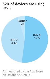 52 taux adoption iOS 8 Le taux dadoption diOS 8 atteint désormais les 52%