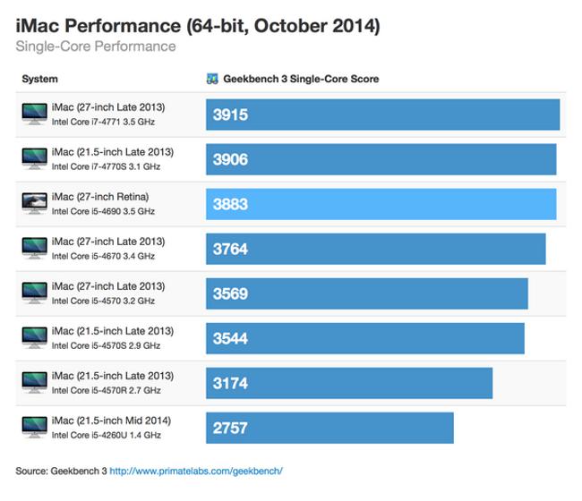 imac retina premiers benchs 1 iMac Retina: Des performances encourageantes