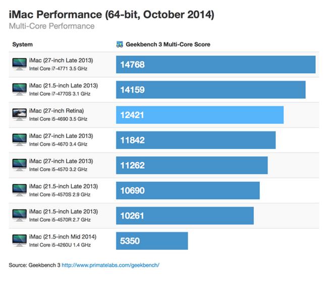 imac retina premiers benchs 2 iMac Retina: Des performances encourageantes