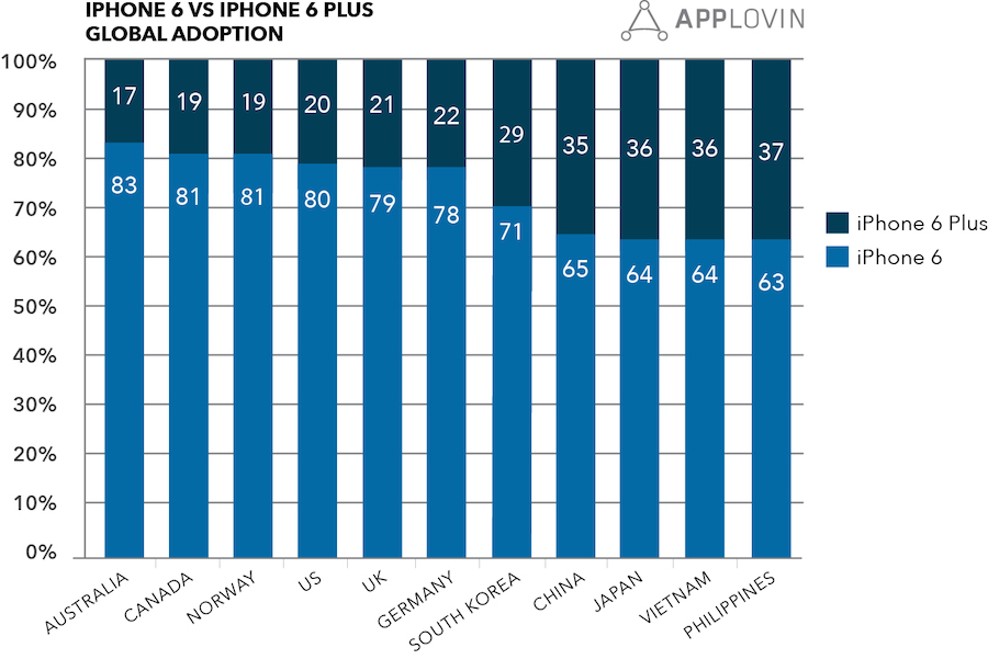 applovin adoption iphone 6 iphone 6 plus par pays Ratio de ventes par pays de liPhone 6 et liPhone 6 Plus