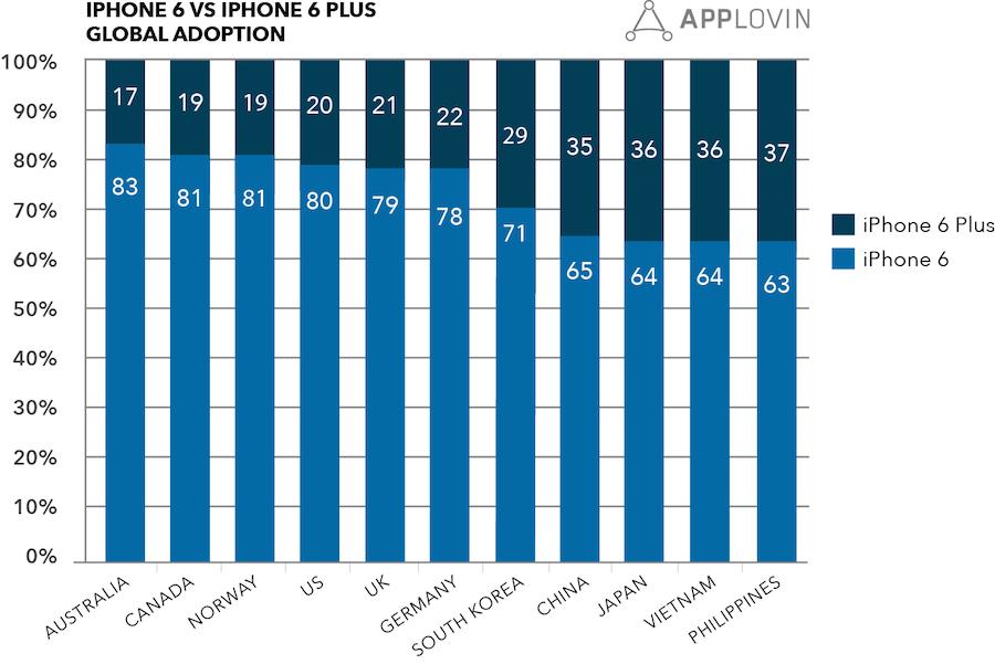 applovin adoption iphone 6 iphone 6 plus par pays Ratio de ventes par pays de liPhone 6 et liPhone 6 Plus