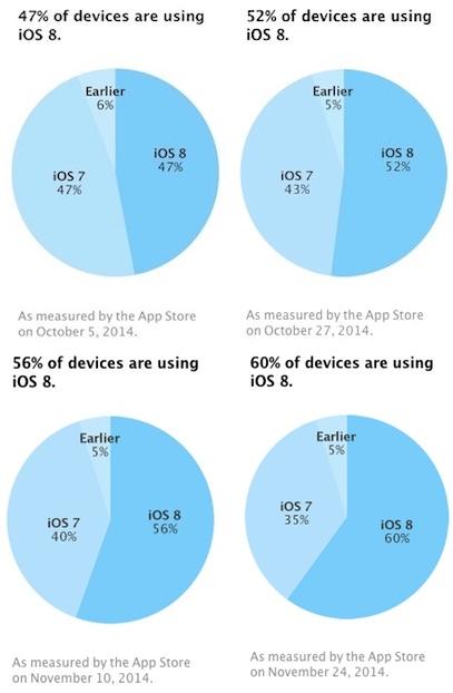 iOS 8 taux adoption de 60 pour cent iOS 8 désormais adopté à 60%
