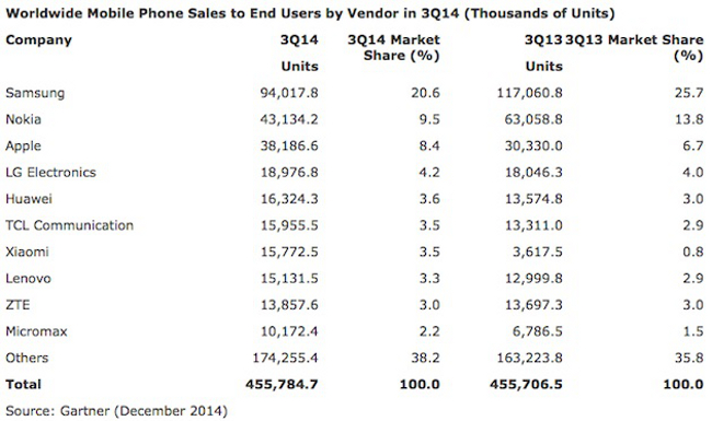 apple bientot numero 2 mondial du mobile Apple en phase de devenir numéro 2 mondial devant Nokia