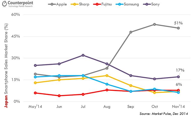 Apple talonne samsung en coree du sud 02 Samsung a du mal à résister à Apple même en Corée du Sud