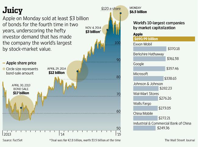 Apple emprunt obligataire 2 Apple: 6,5 milliards de dollars dobligations écoulées ce lundi
