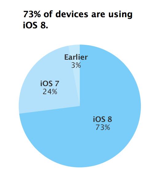 iOS 8 73 pour cent iOS 8 désormais installé sur 73% des appareils iOS