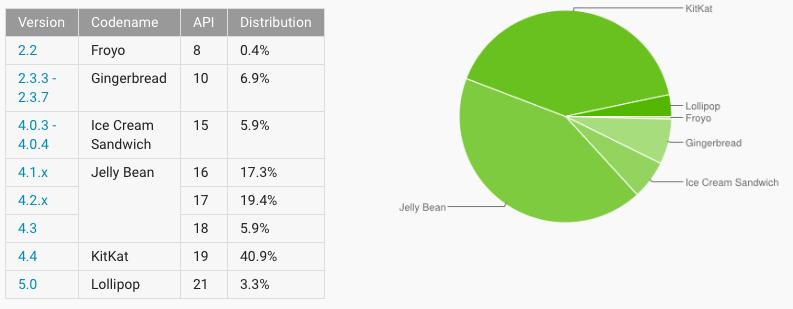 Android adoption iOS 8 désormais installé sur 77% des terminaux Apple