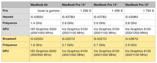 MacBook Air 2015 Specifications 002 MacBook Air 2015: Spécifications et date de lancement révélées ?