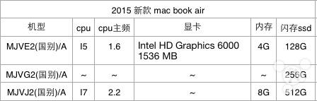 MacBook Air 2015 Specifications 004 MacBook Air 2015: Spécifications et date de lancement révélées ?