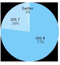 iOS 8 77 pour cent iOS 8 désormais installé sur 77% des terminaux Apple