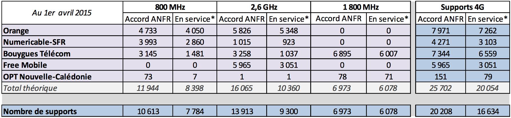 Free couverture 4G Free couvre désormais 78% de la France en 3G