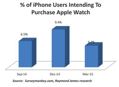 Raymond James apple watch Les débuts de lApple Watch jugés « respectables » par les analystes