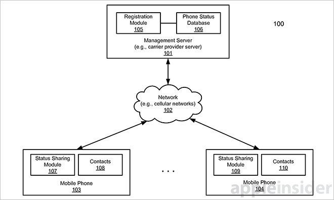 brevet apple statut mobile LiPhone pourrait bientôt nous indiquer le bon moment pour appeler un contact
