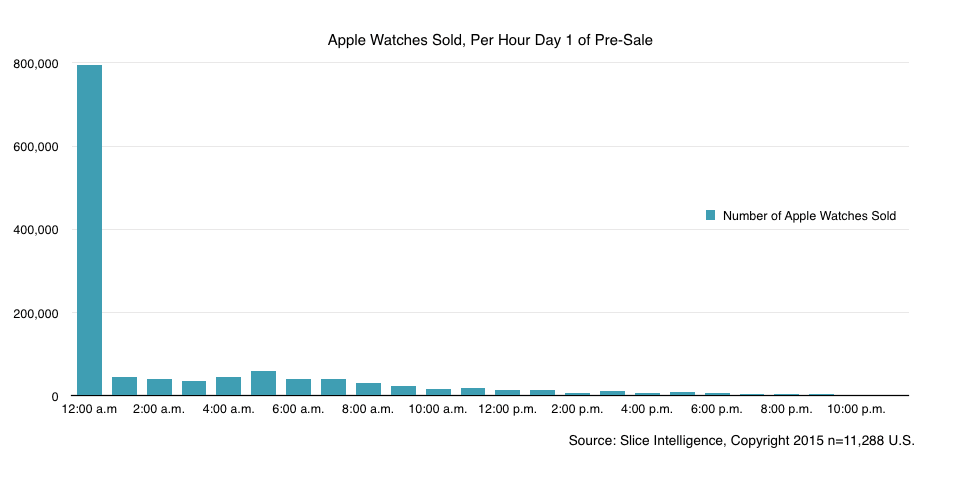 hour Les commandes et les ventes dApple Watch stagnent déjà