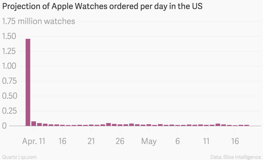 projection of apple watches ordered per day in the us watches chartbuilder 3 Les commandes et les ventes dApple Watch stagnent déjà