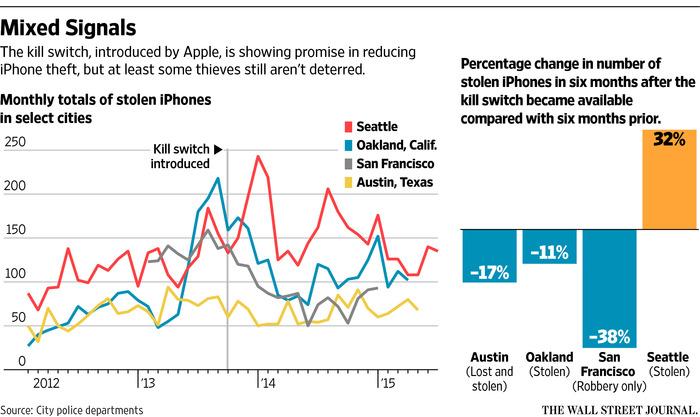 Etude Vol iPhone Localiser mon iPhone : impact très aléatoire sur les vols
