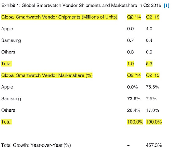 apple watch strategy analytics Apple Watch : 75% des parts du marché des montres connectées