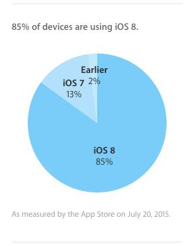 iOS 8 adoption iOS 8 atteint désormais 85% dadoption