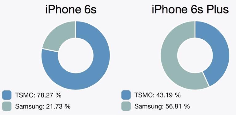 a9chipsamsungtsmcsplit Quelles proportions de puces Samsung et TSMC dans nos iPhone 6s & 6s Plus ?
