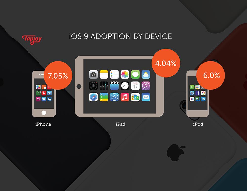 adoption by device 1 iOS 9 adopté un peu plus rapidement quiOS 8