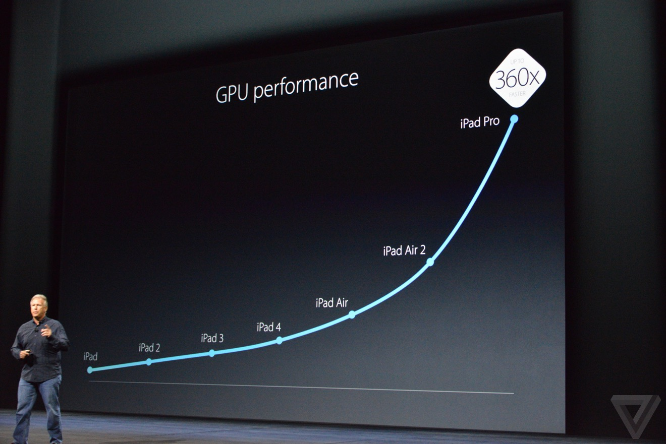 ipad pro gpu performances Bilan keynote : iPhone 6s, Apple TV 4, iPad Pro, watchOS 2