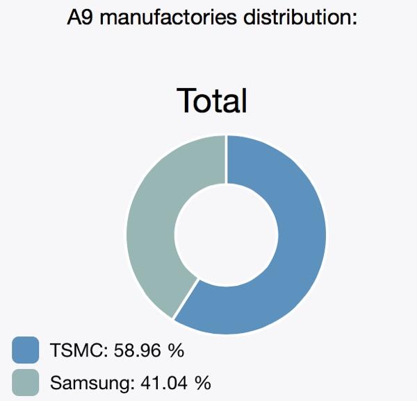 splittotala9 Quelles proportions de puces Samsung et TSMC dans nos iPhone 6s & 6s Plus ?