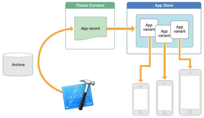 1 app thinning f58d1 App Slicing : la fonctionnalité de retour sur iOS 9.0.2