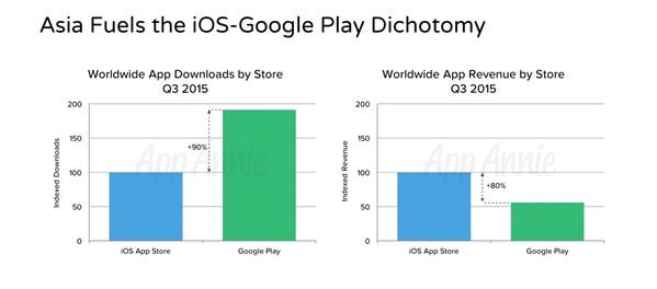 appstore vs googleplay LApp Store dApple générerait plus de bénéfices que le Google Play Store