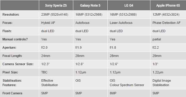 comparaison caractéristiques apn smartphones phares 2015 Les fans dAndroid préfèrent les photos réalisées avec liPhone 6S !