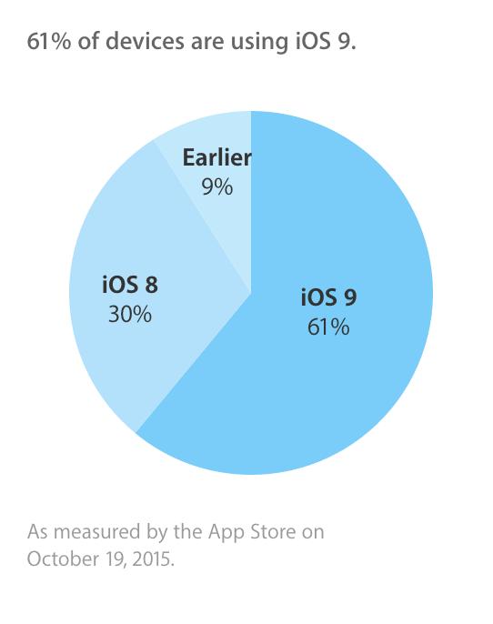 ios 9 midoctober adoption iOS 9 installé sur 61% des appareils iOS compatibles