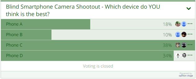 sondage appareils photo Les fans dAndroid préfèrent les photos réalisées avec liPhone 6S !