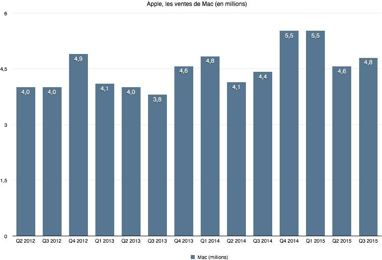 ventes Mac 2012 2015 [DOSSIER] Apple atteint un C.A de 51.5 milliards de $ au Q4 2015 !