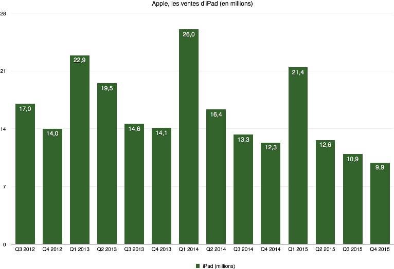 ventes iPad 2012 2015 [DOSSIER] Apple atteint un C.A de 51.5 milliards de $ au Q4 2015 !