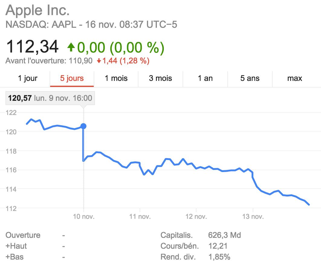 action apple baisse Les bénéfices de Foxconn tordent le cou à la rumeur ?