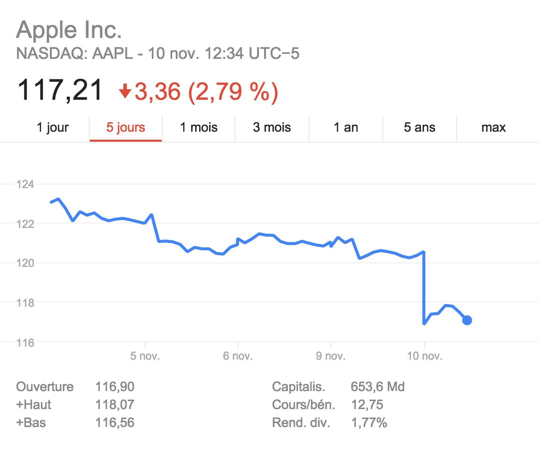 action apple chute Les rumeurs sur la faible demande diPhone 6s font plonger les actions dApple