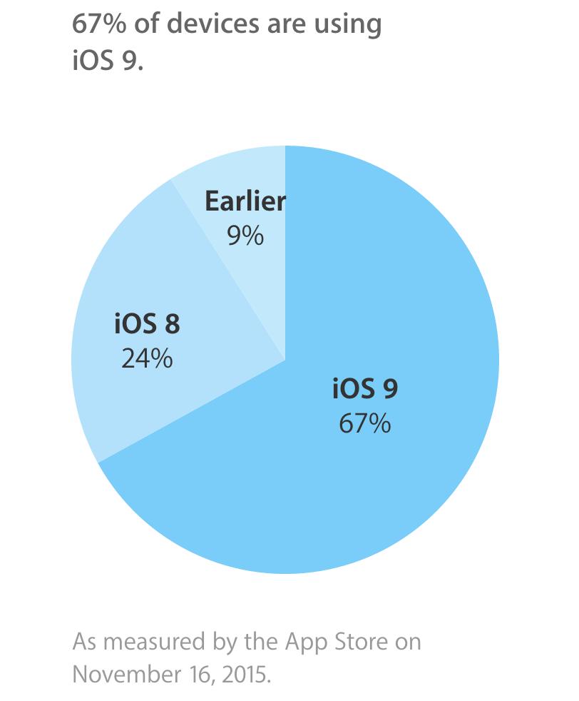 adoption iOS 9 Ladoption diOS 9 freine après un bon départ