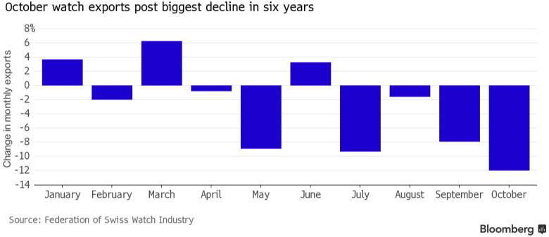 bloomberg graph suisse watch Jony Ive avait raison, les fabricants de montres suisses se meurent