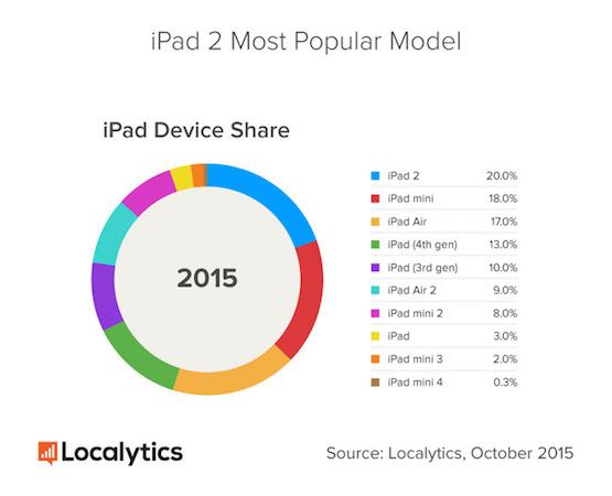 iPad 2 Populaire LiPad 2 reste la vraie tablette à succès dApple
