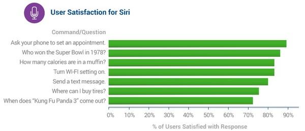 siri 2 Siri serait lassistant vocal personnel le plus efficace !