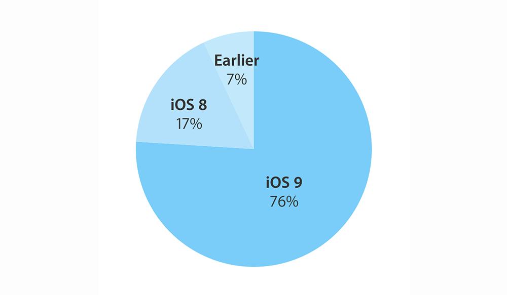 adoption iOS 9 1 iOS 9 installé sur 76% des appareils compatibles
