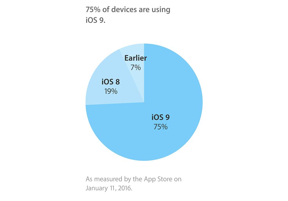 ios9 adoption iOS 9 sur 3/4 des appareils compatibles